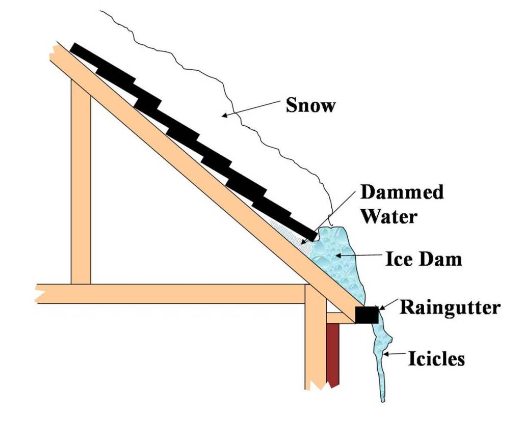 Snow-And-Ice-Dams